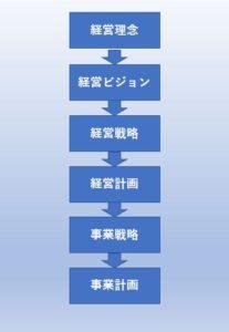 事業計画の流れ